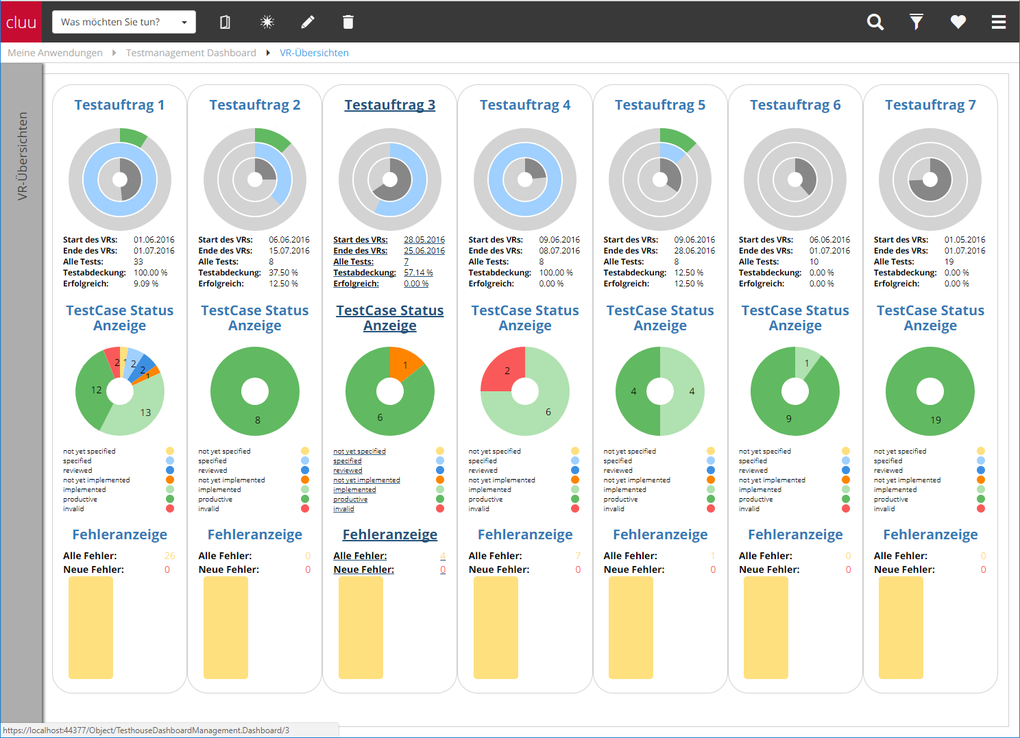 Screenshot des Testmanagement-Dashboards in Cluu