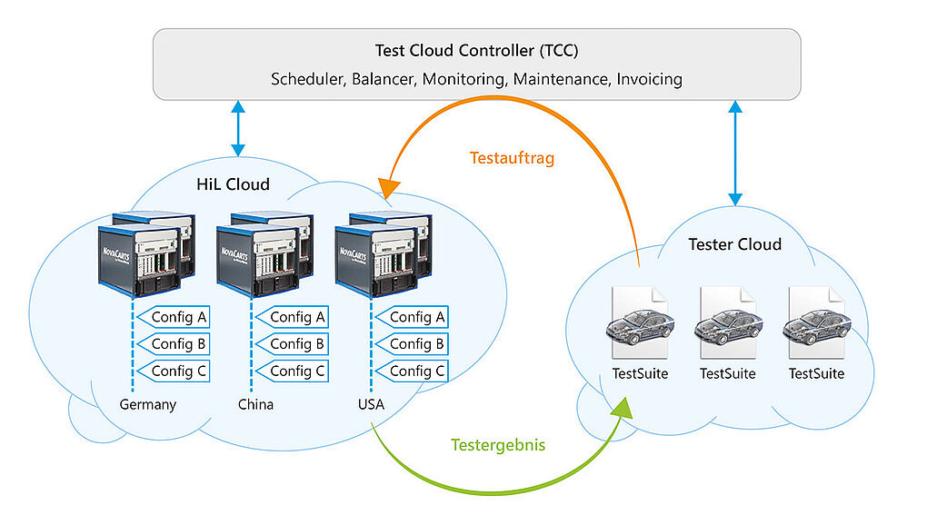 Test Cloud Controller